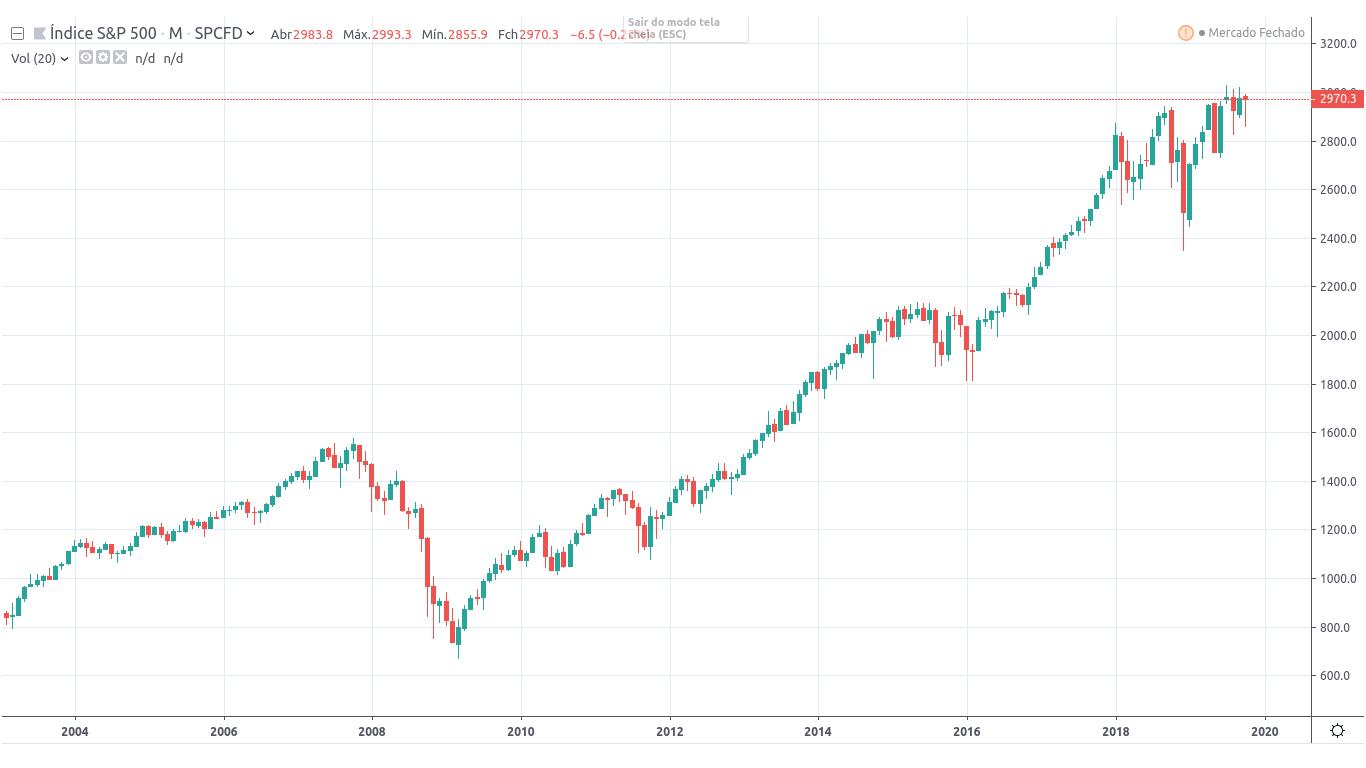 Gráfico de Rendimento S&P 500 — Últimos 15 anos