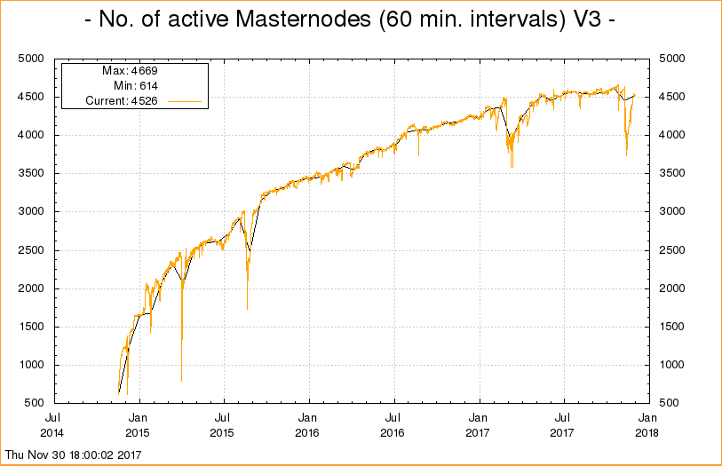 Number of MasterNodes from dash.org