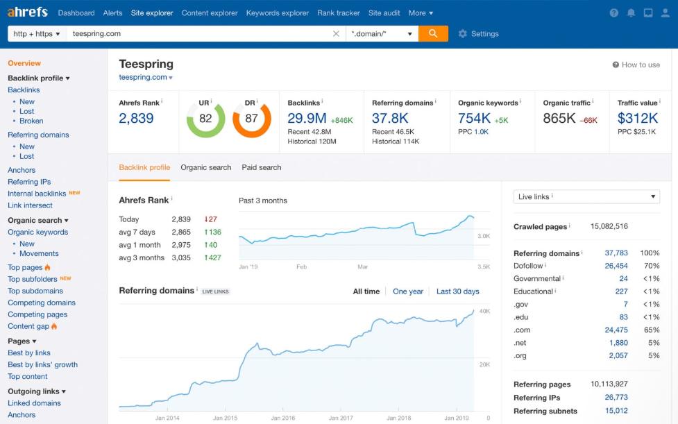 Ahrefs - monitor linków przychodzących, analiza linków przychodzących