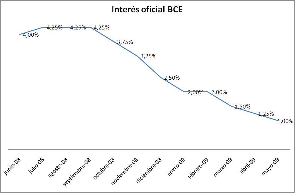 tipo interés oficial BCE