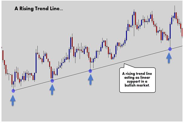 Uptrend line: Trong một xu hướng tăng, vẽ trendline nối các swing low