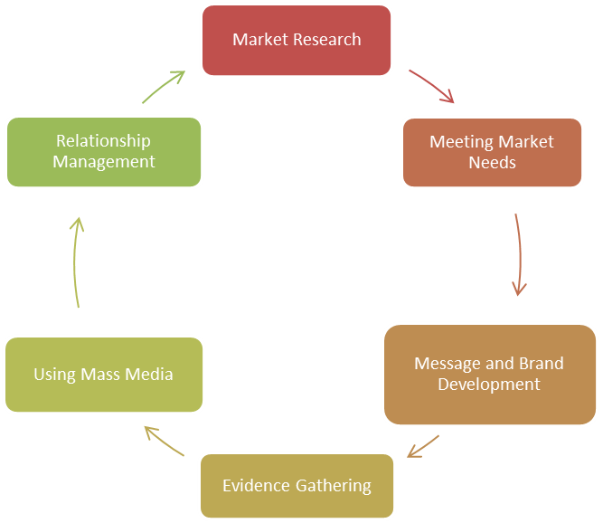 marketing cycle esl school