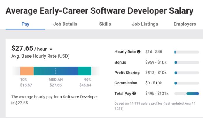 Junior software developer salary