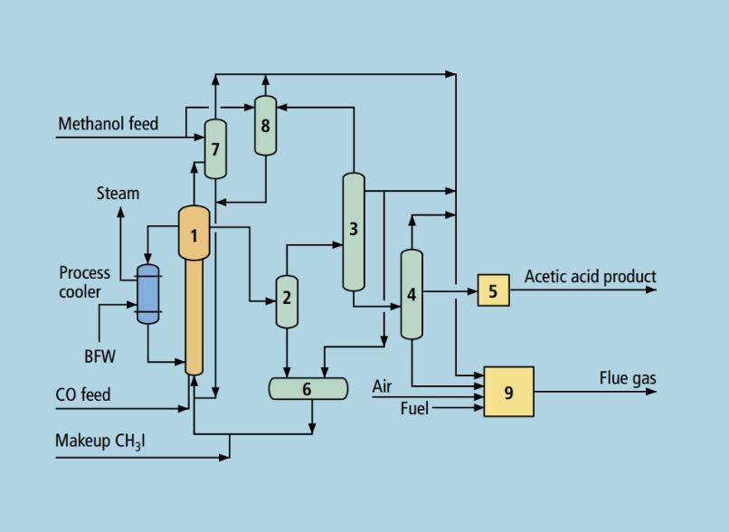 شماتیک فرآیند تولید اسید استیک به روش Chiyoda Crop