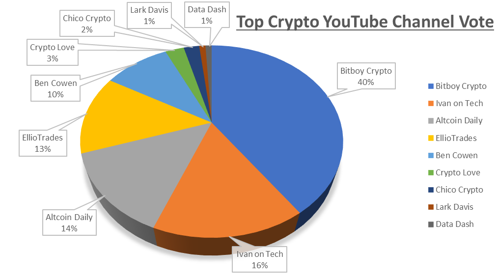 Top Crypto YouTube Channel Results