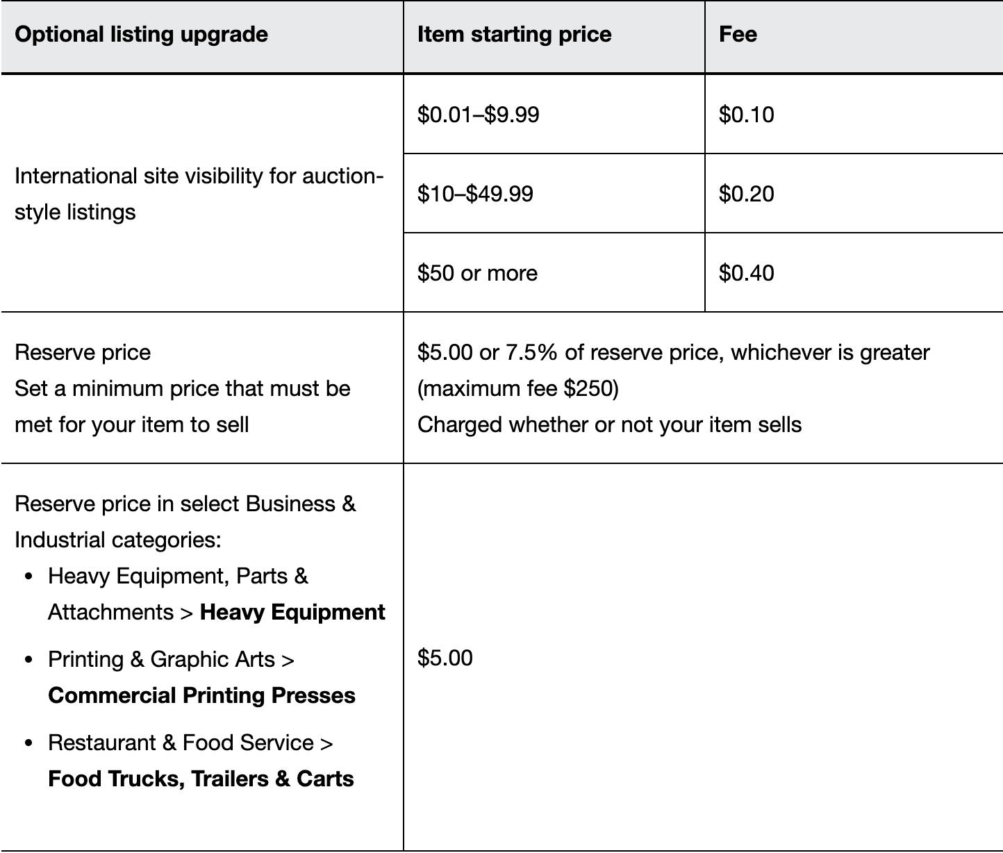 eBay listing fees chart 2
