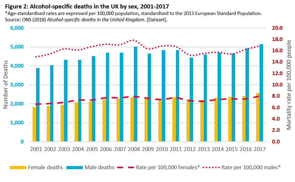 Alcohol deaths by sex UK