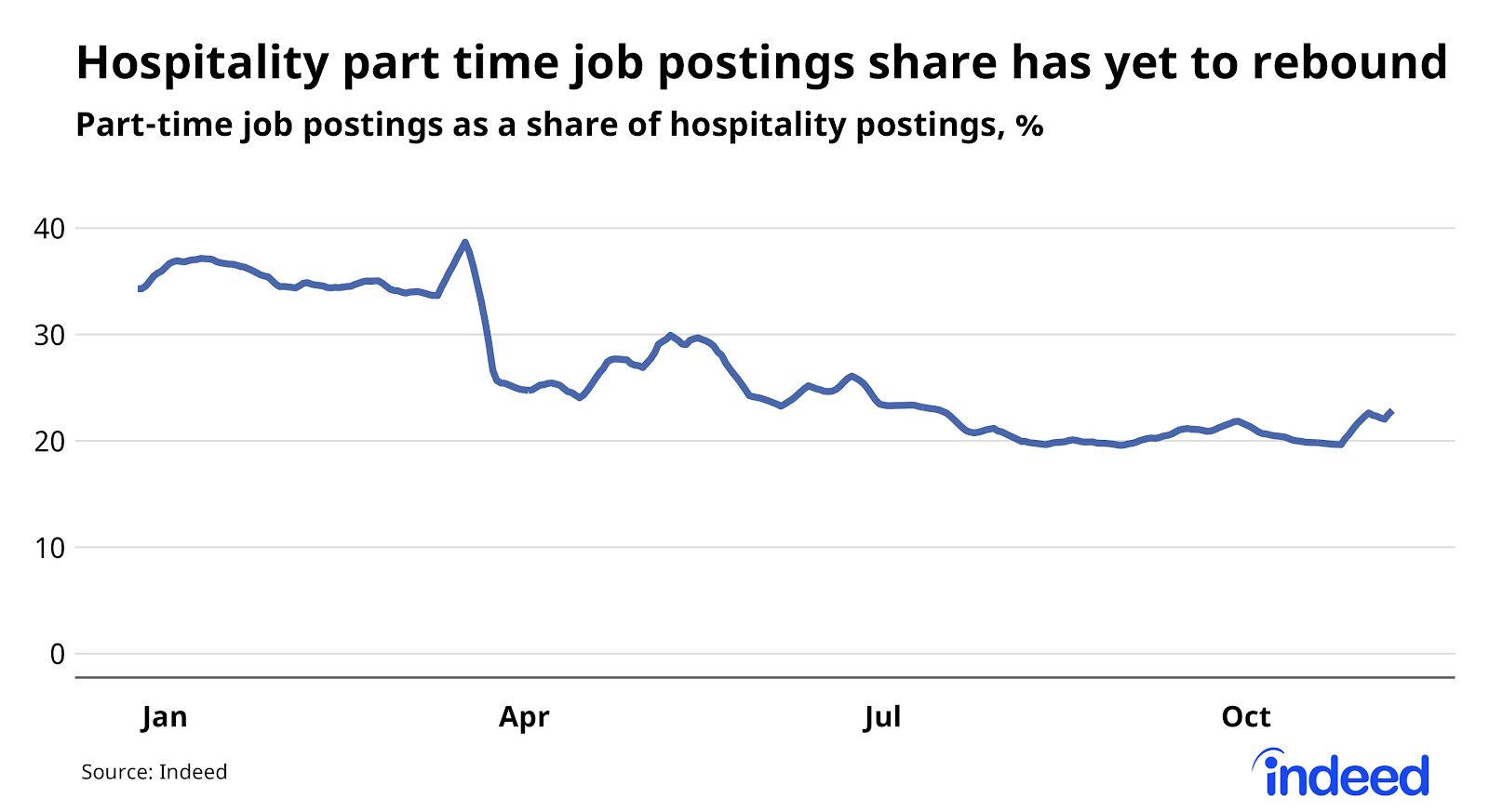 line graph showing part time job postings share has yet to rebound above pre-pandemic levels