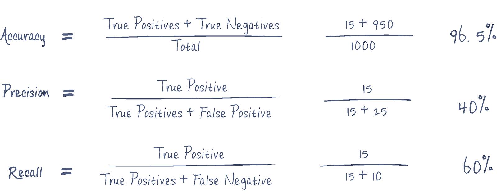 confusion matrix applied to secrets detection