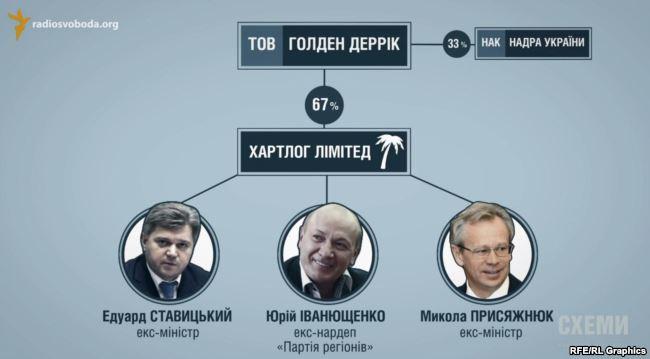 Схема зв\'язків між «Іст Юроп Петролеум» та Ставицьким, Іванющенком і Присяжнюком