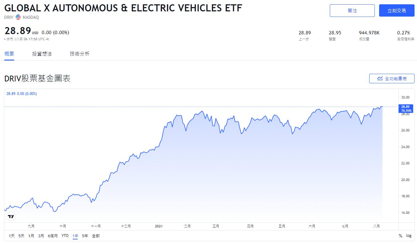 DRIV,美股DRIV,DRIV stock,DRIV ETF,DRIV成分股,DRIV持股,DRIV配息,DRIV除息,DRIV股價,DRIV介紹
