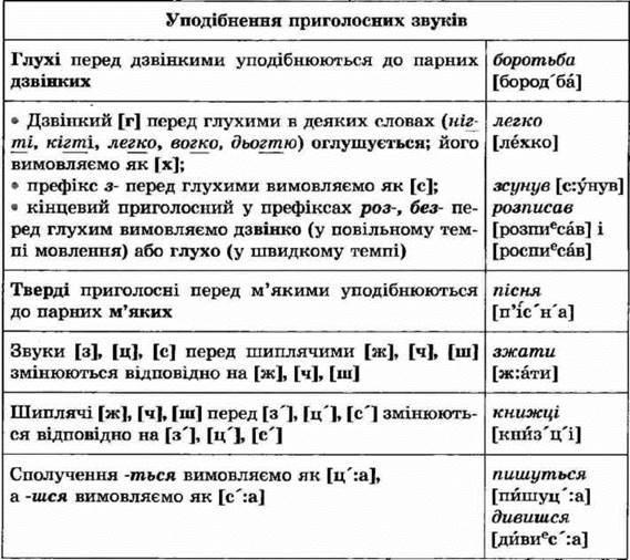 http://subject.com.ua/textbook/mova/5klas_2/5klas_2.files/image107.jpg