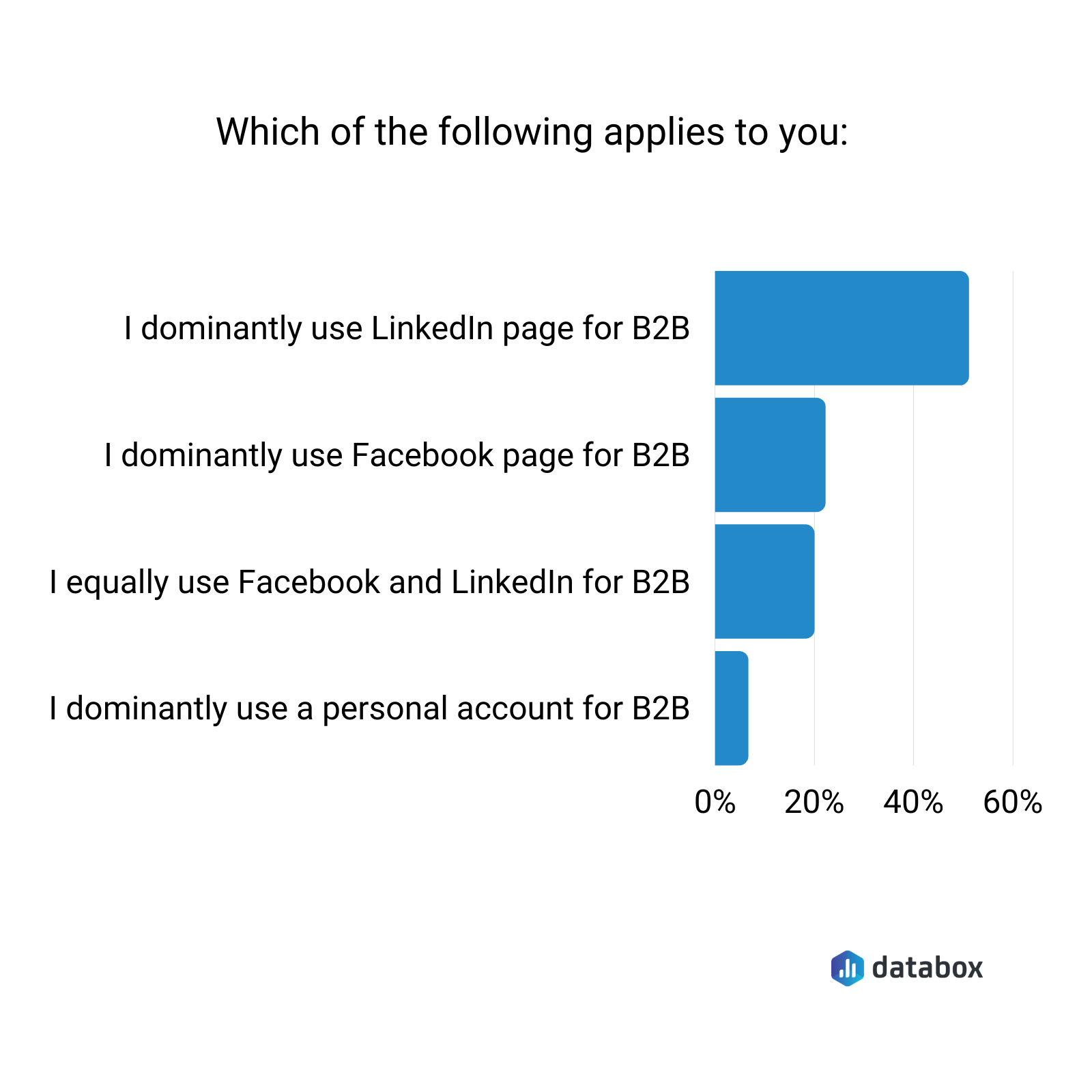 LinkedIn vs. Facebook for b2b marketing
