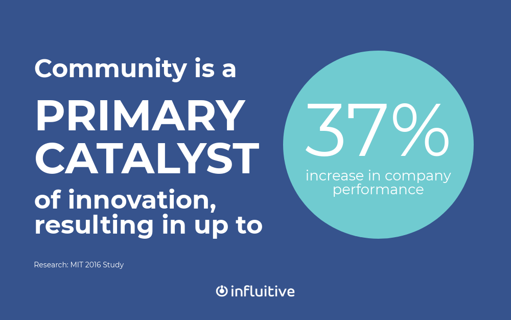 Community is a primary catalyst of innovation, resulting in up to 37% increase in company performance (2016 MIT Study)