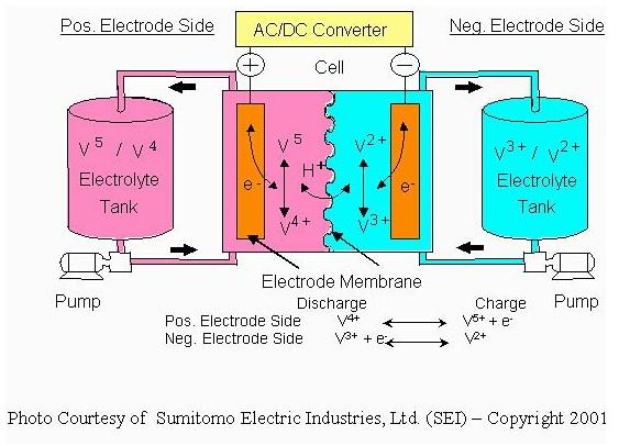 Batteries | BCA Chemistry