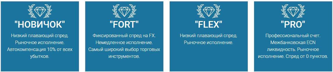 FortFS: полный обзор-отзывы форекс-брокера.