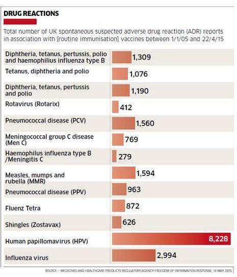 Vaccinar Si Il Vaccino Contro Il Papillomavirus Umano