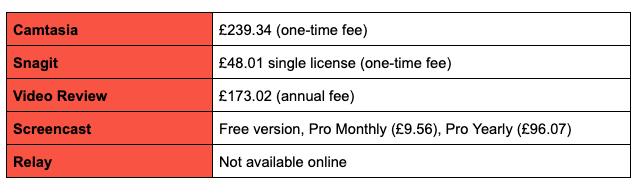 TechSmith price breakdown image