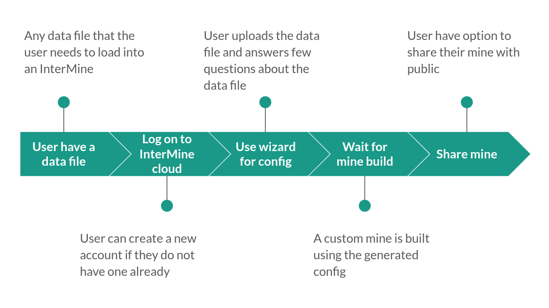 InterMine Cloud Workflow