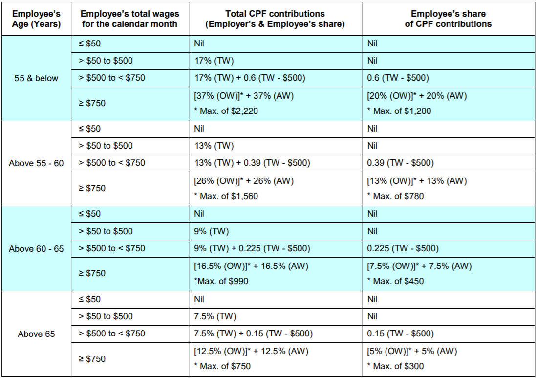 CPF Contribution Rates for Singapore Citizens