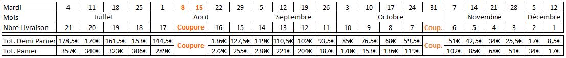 NB : Jusqu'à la coupure hivernale, il n'y aura qu'une livraison tous les 15 jours (livraison double)