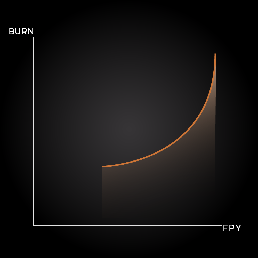 Relation between Burn amount and FPY