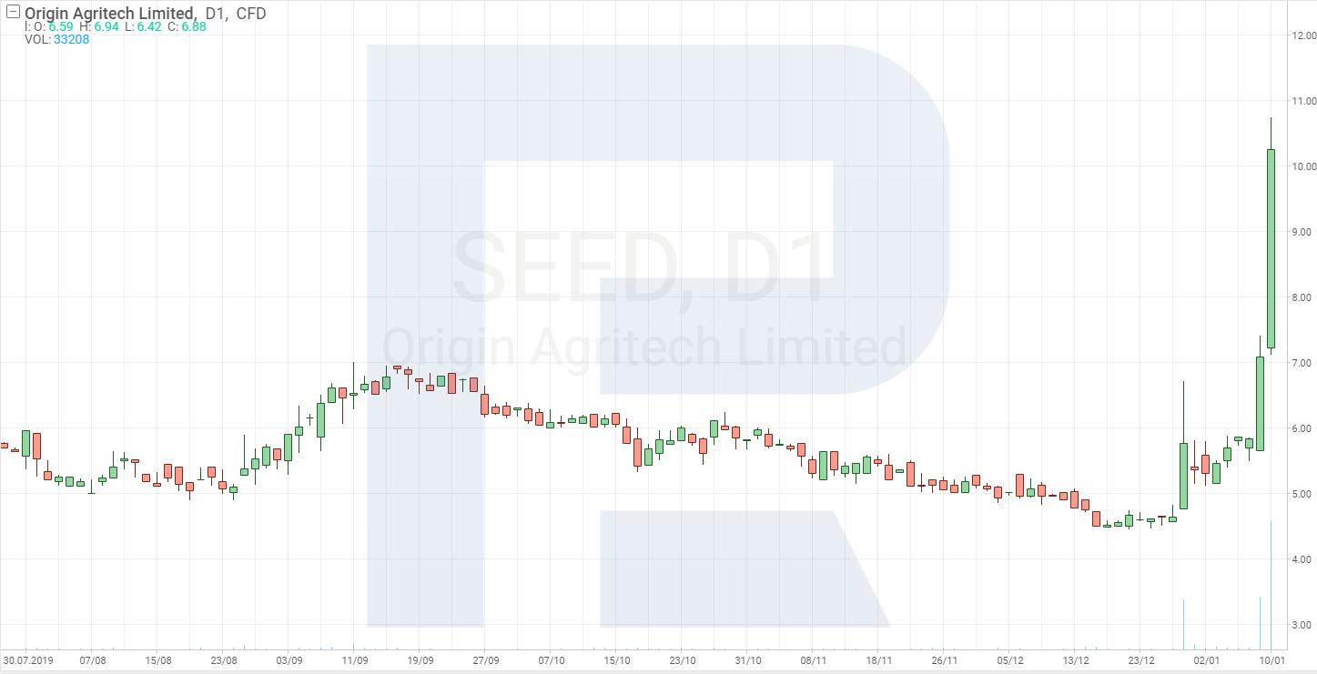 Výběr akcií pro Pump a Dump strategii - Origin Agritech Limited