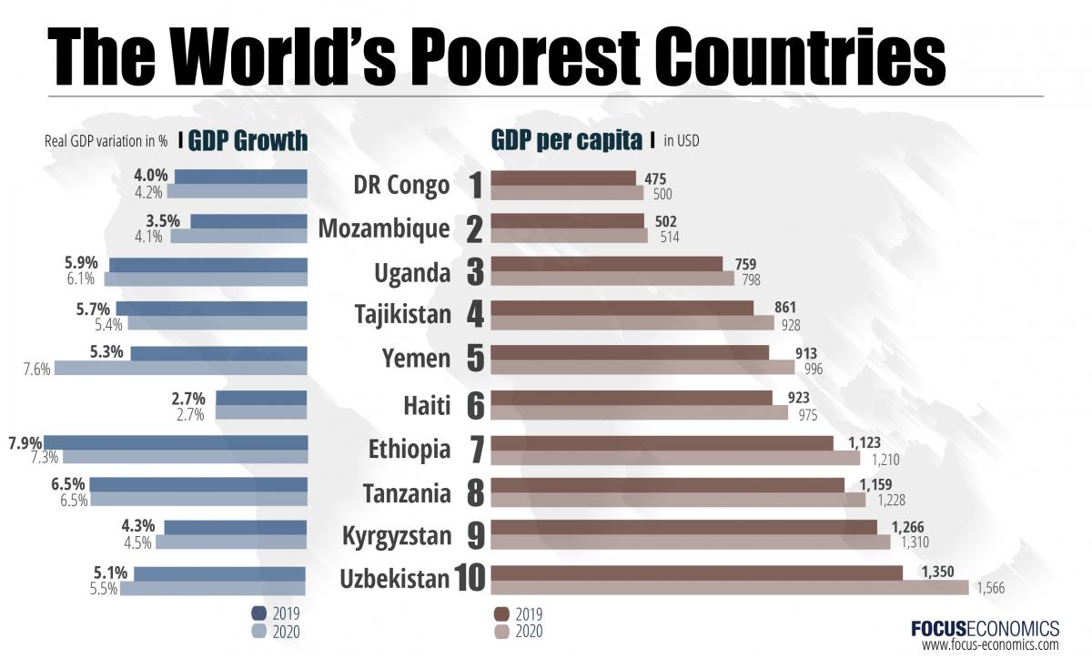 Найбідніші країни