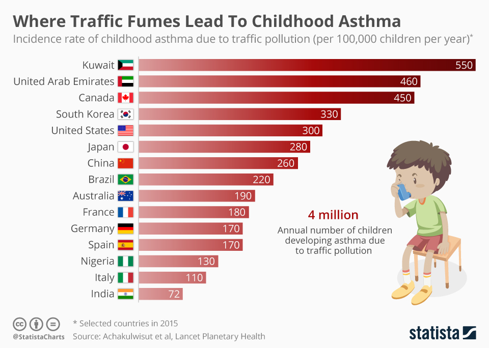 Where Traffic Fumes Lead To Childhood Asthma