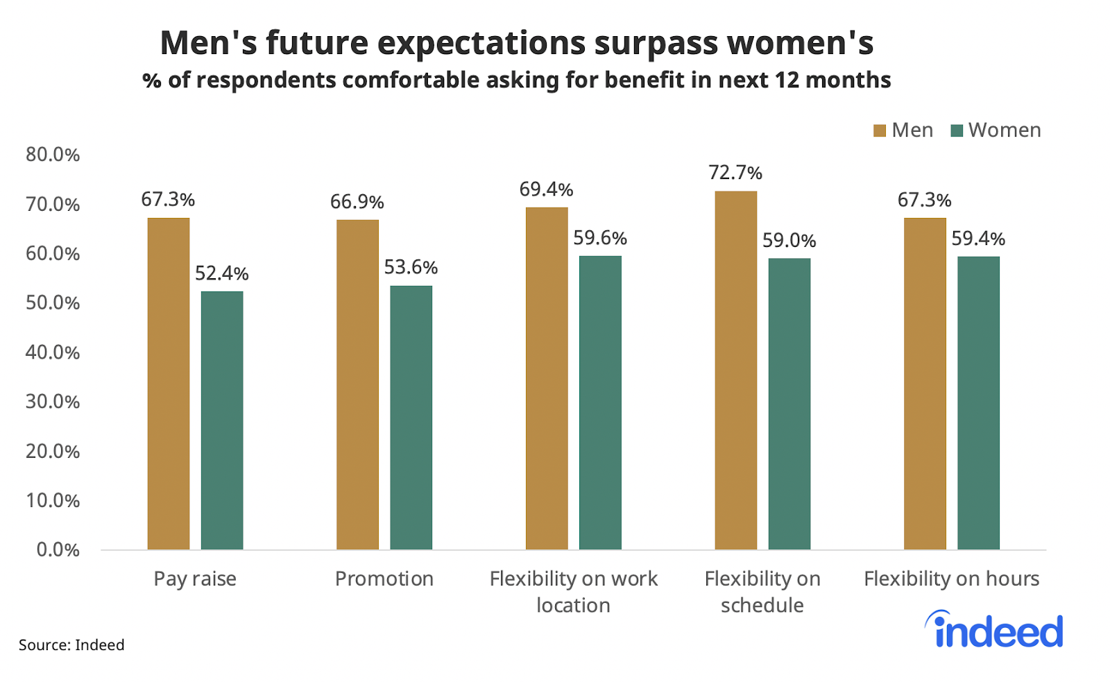 Double bar chart showing men's future expectations surpass women's in the workplace