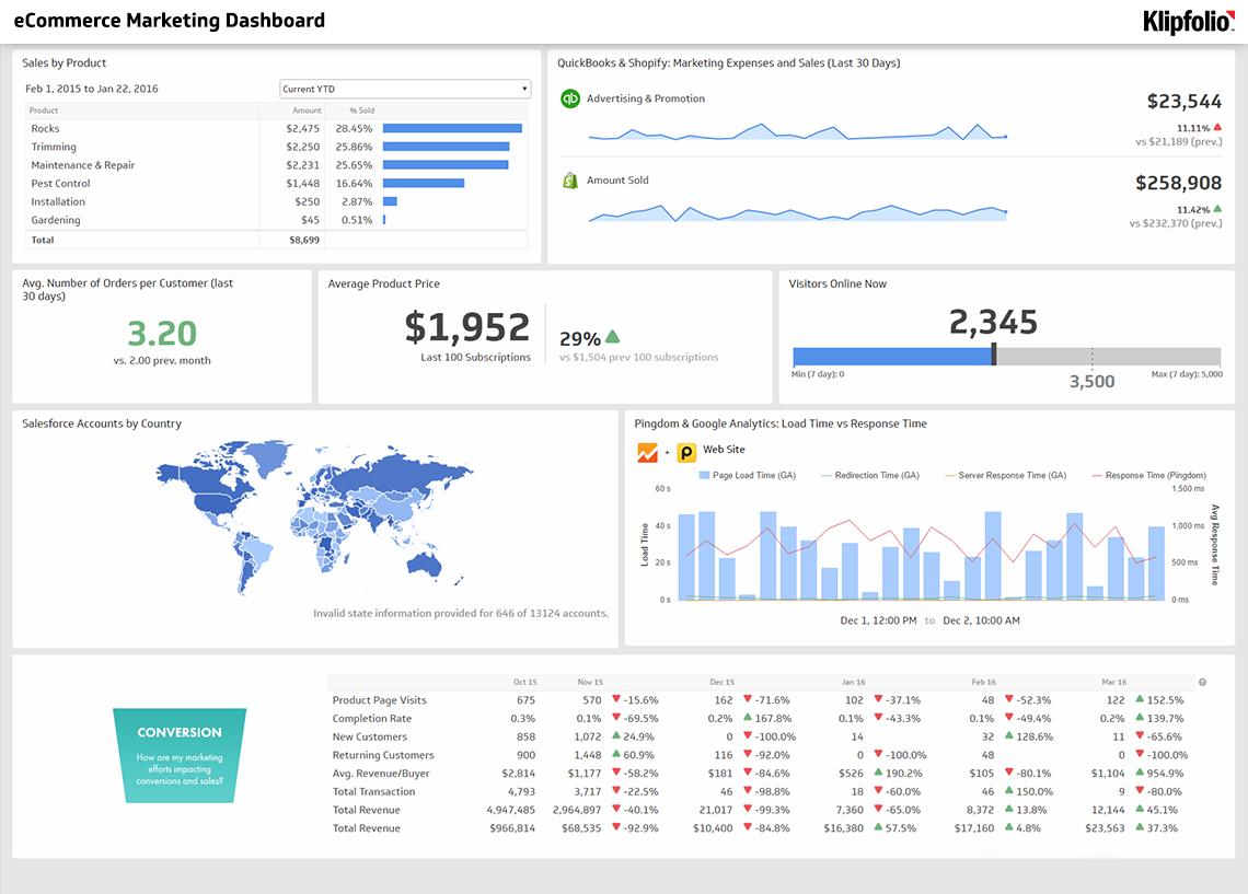 Ecommerce Marketing Dashboard Screenshot