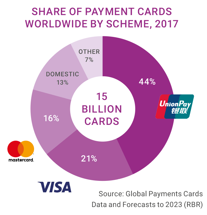 Visa & MasterCard - Opportunity in a Market Crash - The Investment