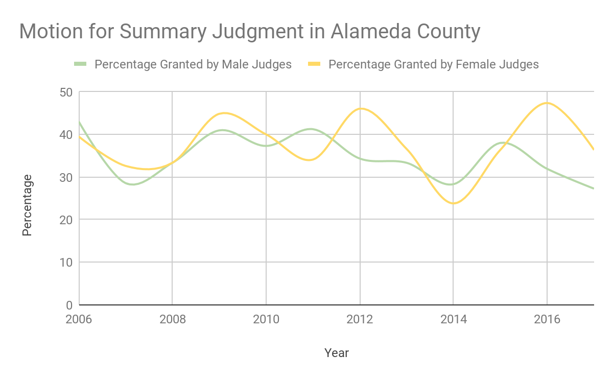 Graph of Motion for Summary Judgment in Alameda County