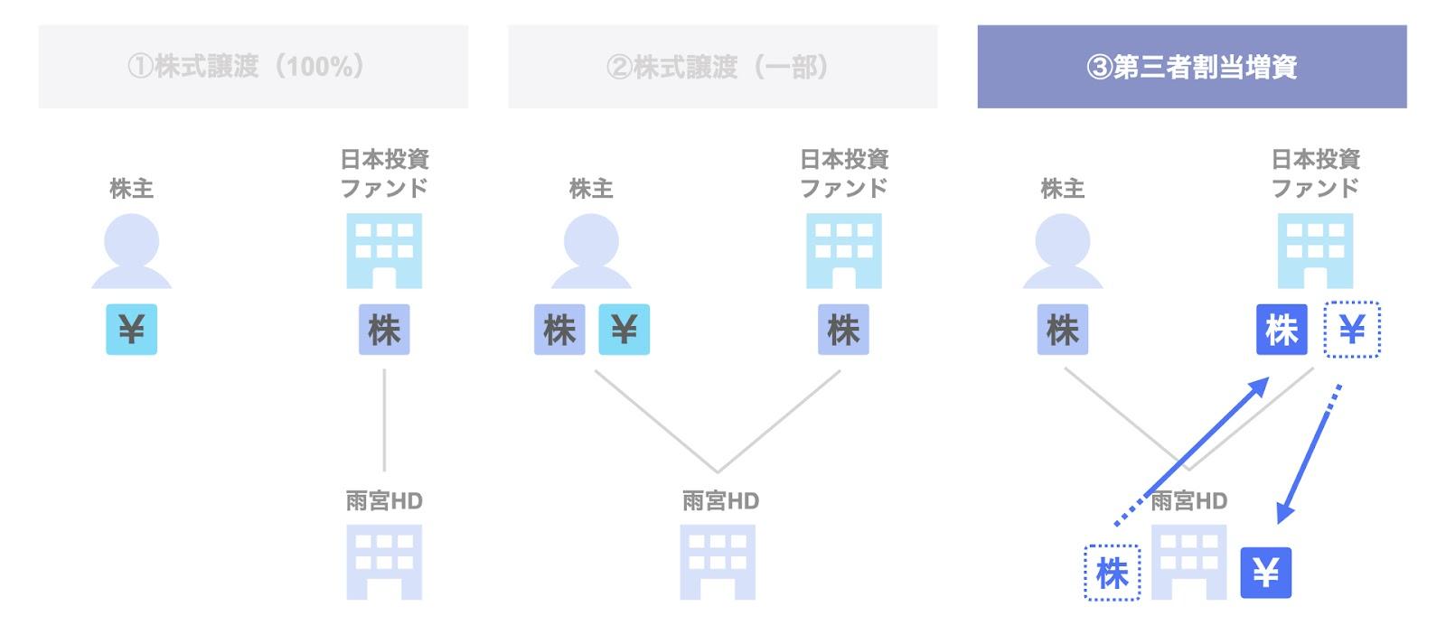 日本投資ファンドによる雨宮ホールディングスの投資事例:第三者割当増資