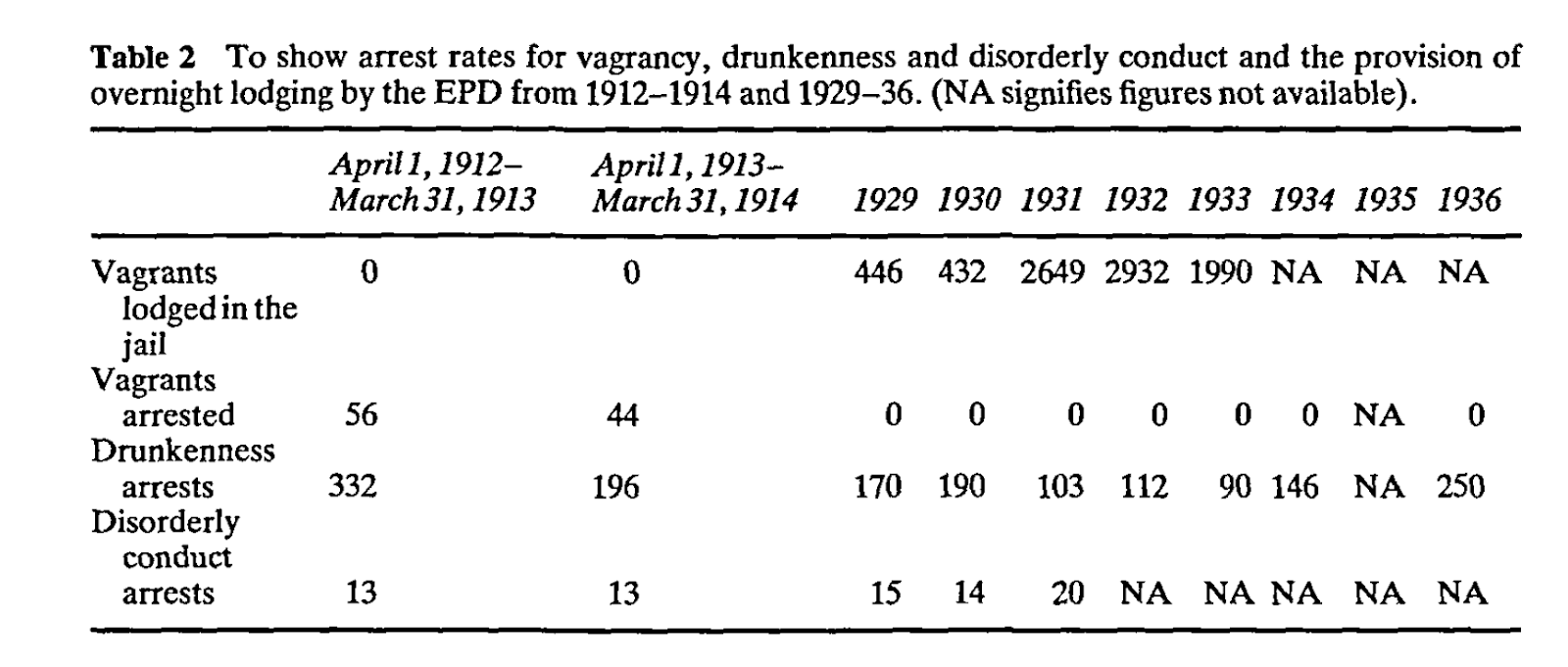 Table of figures showing the rates of incarceration among vagrants in lane county between 1929 and 1936, comparing them to the years 1912 and 1914. Between 1912 and 1914, exactly 100 people were arrested for vagrancy, but none were lodged in the jail. Between 1929 and 1933, there were no arrests for vagrancy, but there were hundreds, sometimes thousands of vagrants kept in the jail. In 1929, there were 446, in 1930, there were 432, in 1931, there were 2649, in 1932, there were 2932, in 1933 there were 1990 arrests.