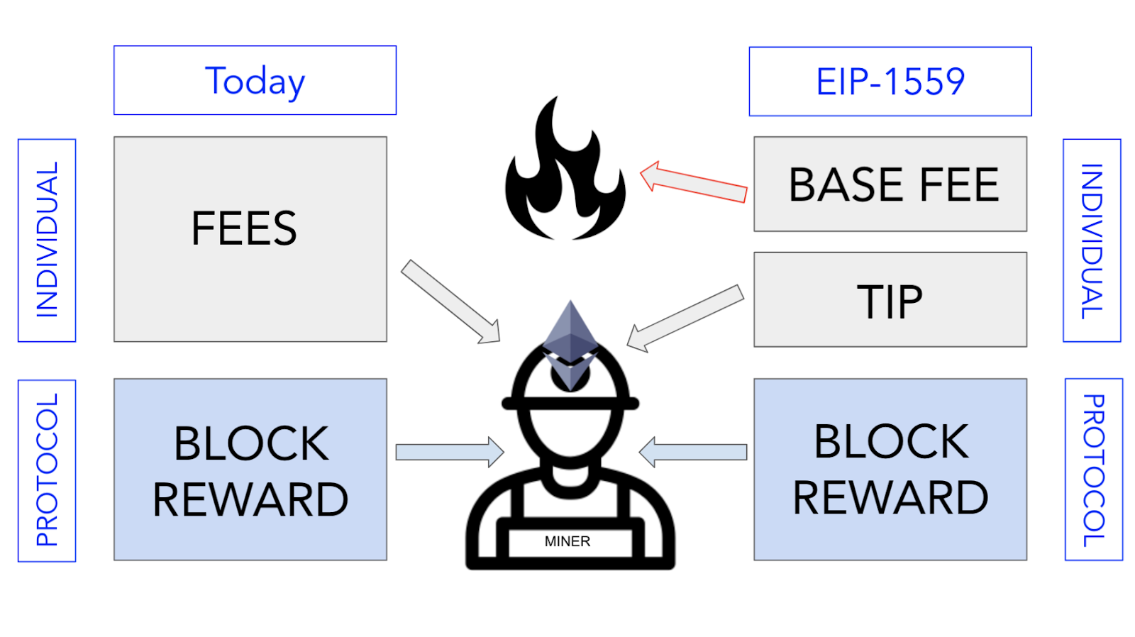 What is EIP-1559? How Will It Change Ethereum? | ConsenSys