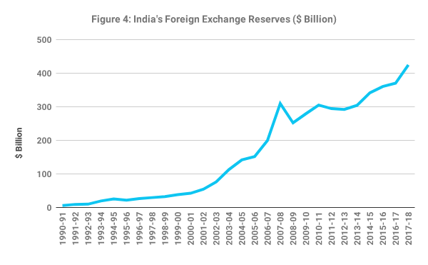 forex reserve india 2021