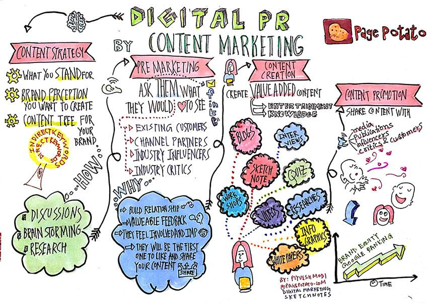 Basic Content Marketing Formula for Entrepreneurs | Innoa