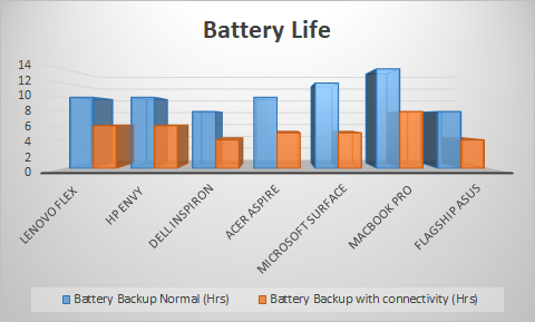 comparison of battery life  of laptops