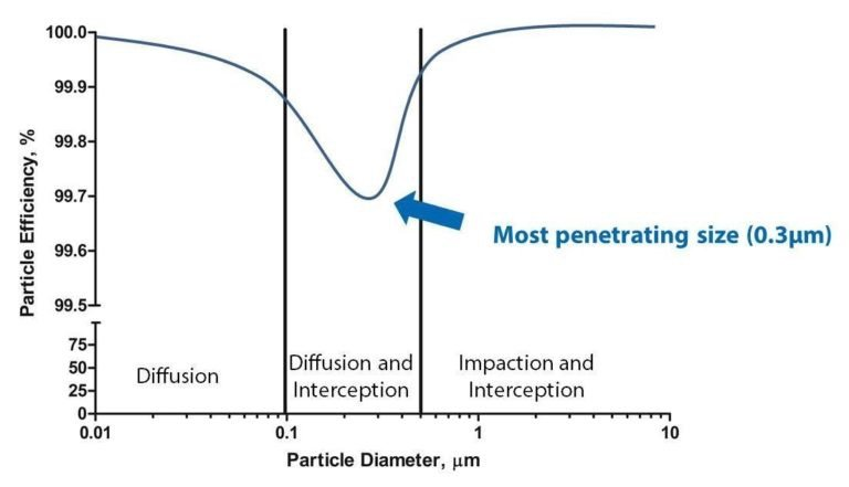 Most penetrating particle size HEPA filter