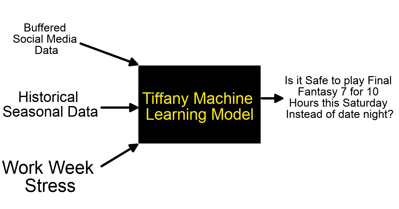 Machine Learning Implementation of the Tiffany Mood Forecast Model Time Series Analysis