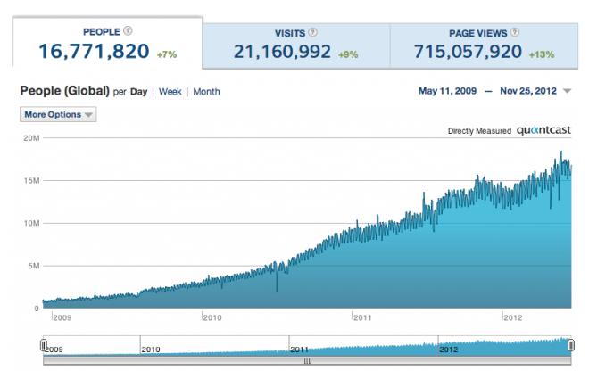 tumblr traffic quantcast social media sites guide
