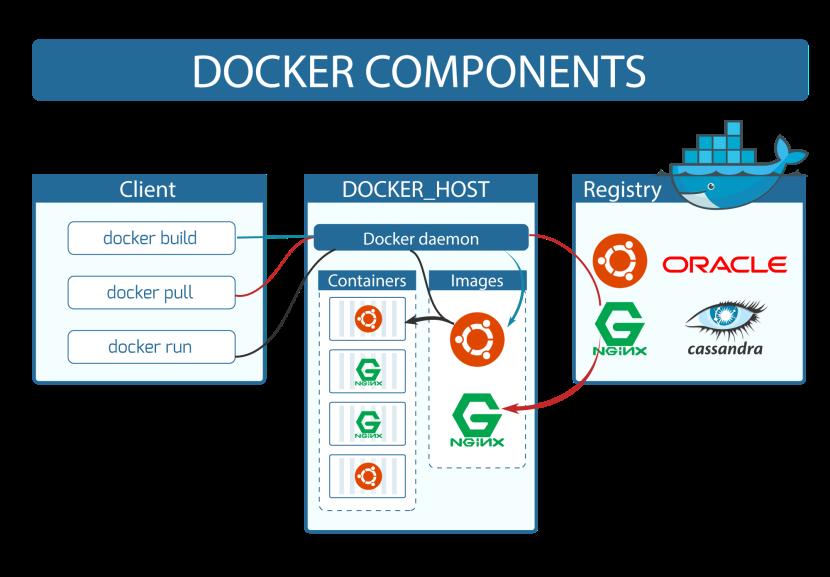 linux-vs-docker-comparison-architecture-docker-components.png
