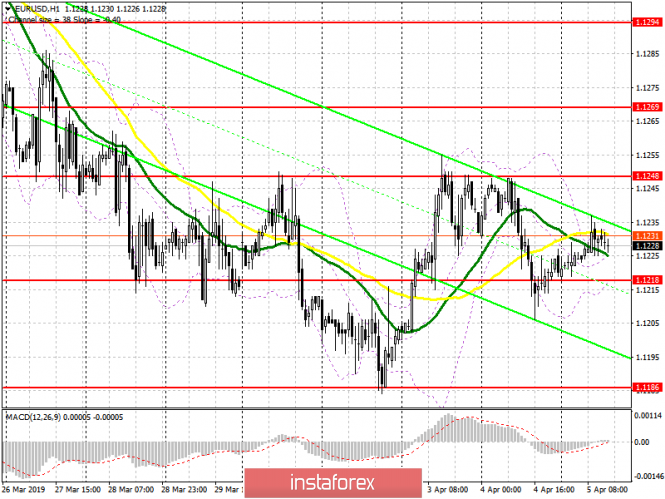 EUR/USD: plan for the American session on April 5. Traders are waiting for data on the US labor market
