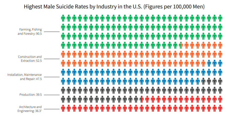 statistic of male suicides