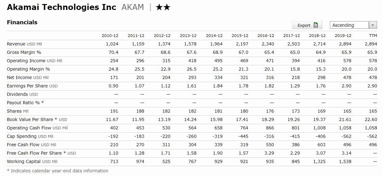 國泰網路資安ETF評價-Akamai Technologies | 阿卡邁科技公司-營收-EPS-股息-自由現金流-ROE
