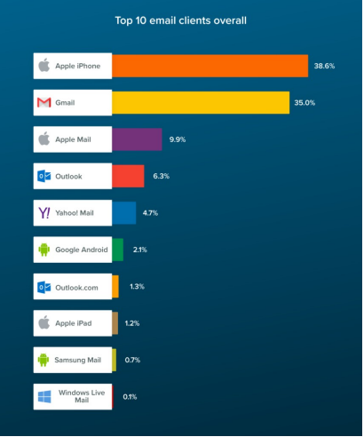 top 10 email clients overall