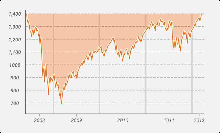 S&P 500 drawdown 2008-2012