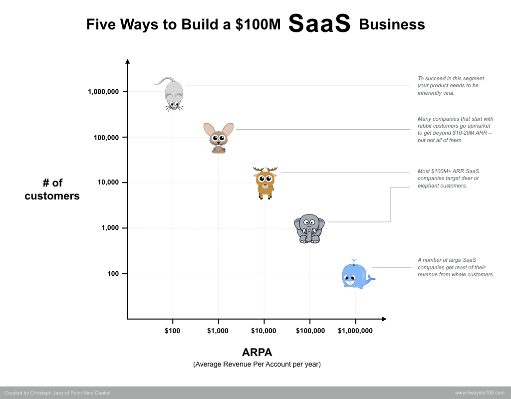 "Five ways to build a $100m SaaS business by chasing different ""animals"", i.e. customers of different sizes."