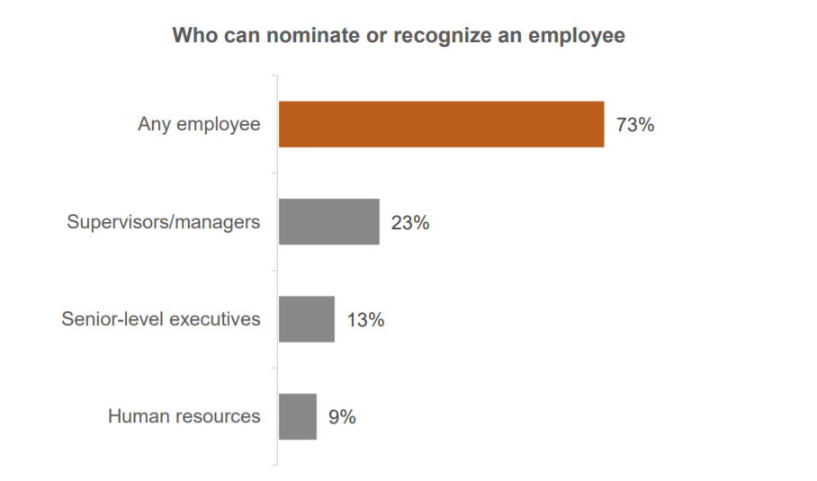 Four methods for employee recognition graph